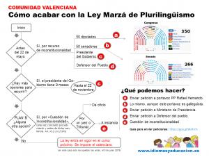 Cómo acabar con la Ley de Plurilingüismo en la Comunidad Valenciana