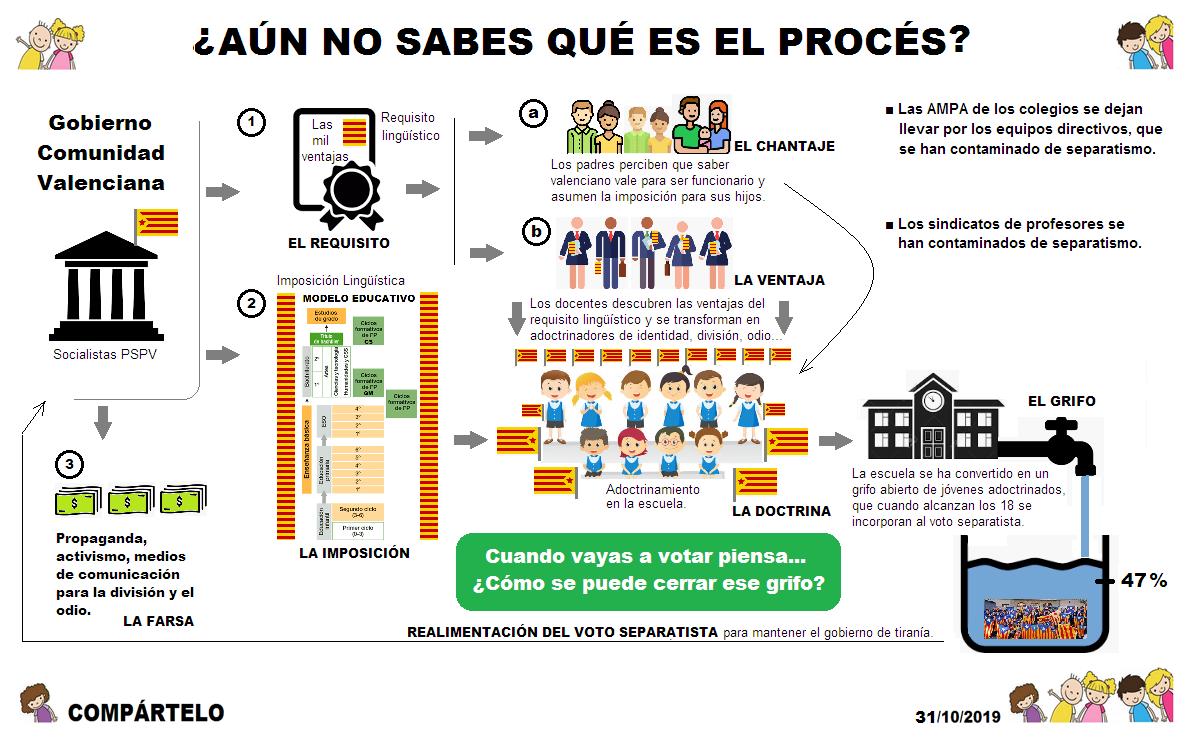 El Procés en la Comunidad Valenciana
